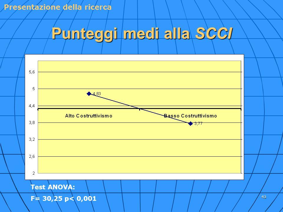 43 Punteggi medi alla SCCI Presentazione della ricerca Test ANOVA: F= 30,25 p< 0,001
