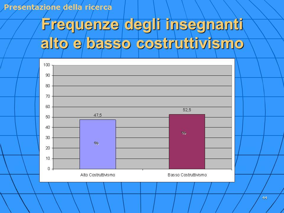 44 Frequenze degli insegnanti alto e basso costruttivismo % % Presentazione della ricerca