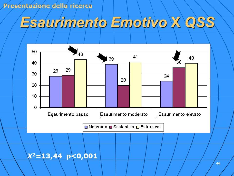 46 Esaurimento Emotivo X QSS X 2 =13,44 p<0,001 % % % %% Presentazione della ricerca,,,,