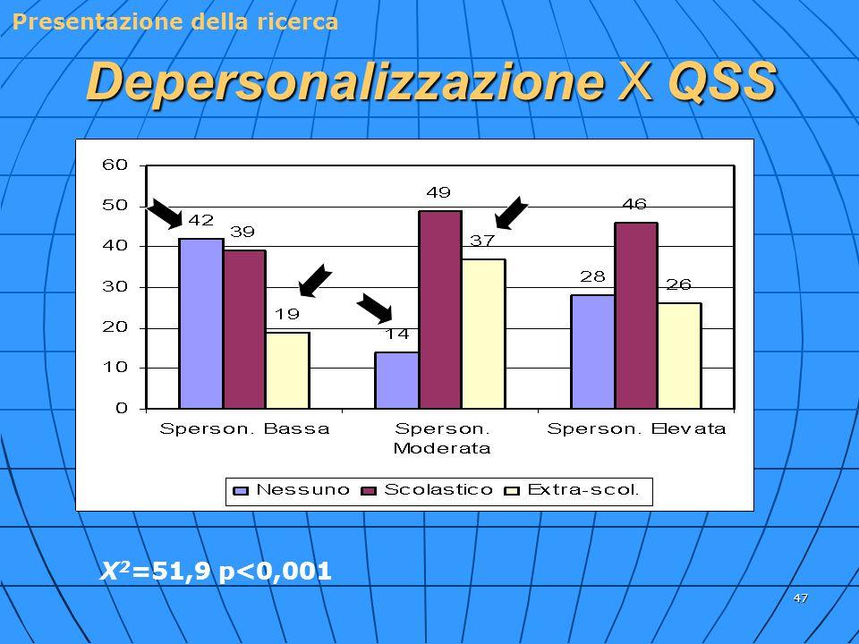 47 Depersonalizzazione X QSS X 2 =51,9 p<0,001 %% % %%% Presentazione della ricerca