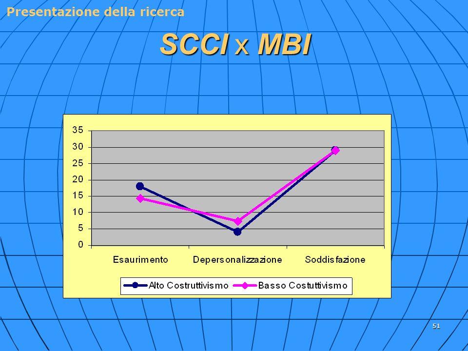 51 SCCI x MBI Presentazione della ricerca