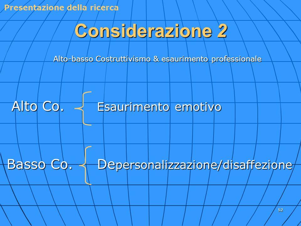 52 Alto-basso Costruttivismo & esaurimento professionale Alto Co. Esaurimento emotivo Alto Co. Esaurimento emotivo Basso Co.De personalizzazione/disaf