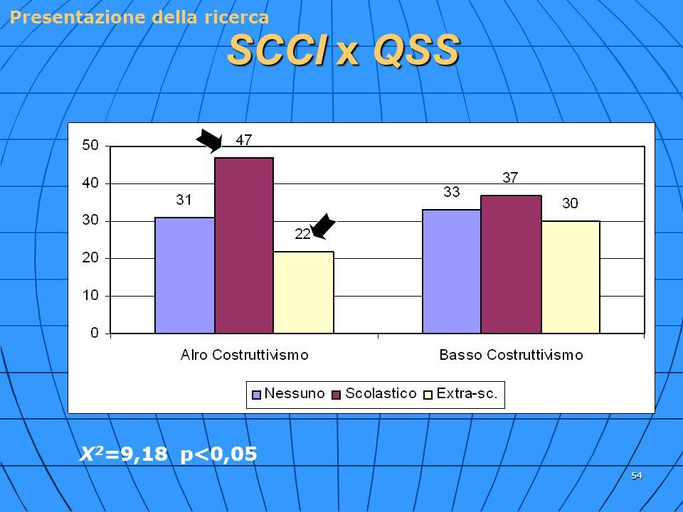 54 SCCI x QSS X 2 =9,18 p<0,05 % %% % Presentazione della ricerca