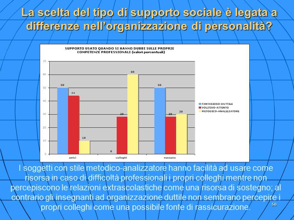 58 La scelta del tipo di supporto sociale è legata a differenze nellorganizzazione di personalità? I soggetti con stile metodico-analizzatore hanno fa