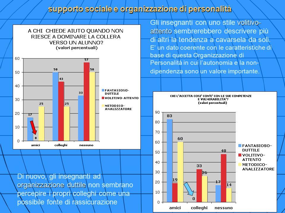 59 supporto sociale e organizzazione di personalità organizzazione duttile Di nuovo, gli insegnanti ad organizzazione duttile non sembrano percepire i