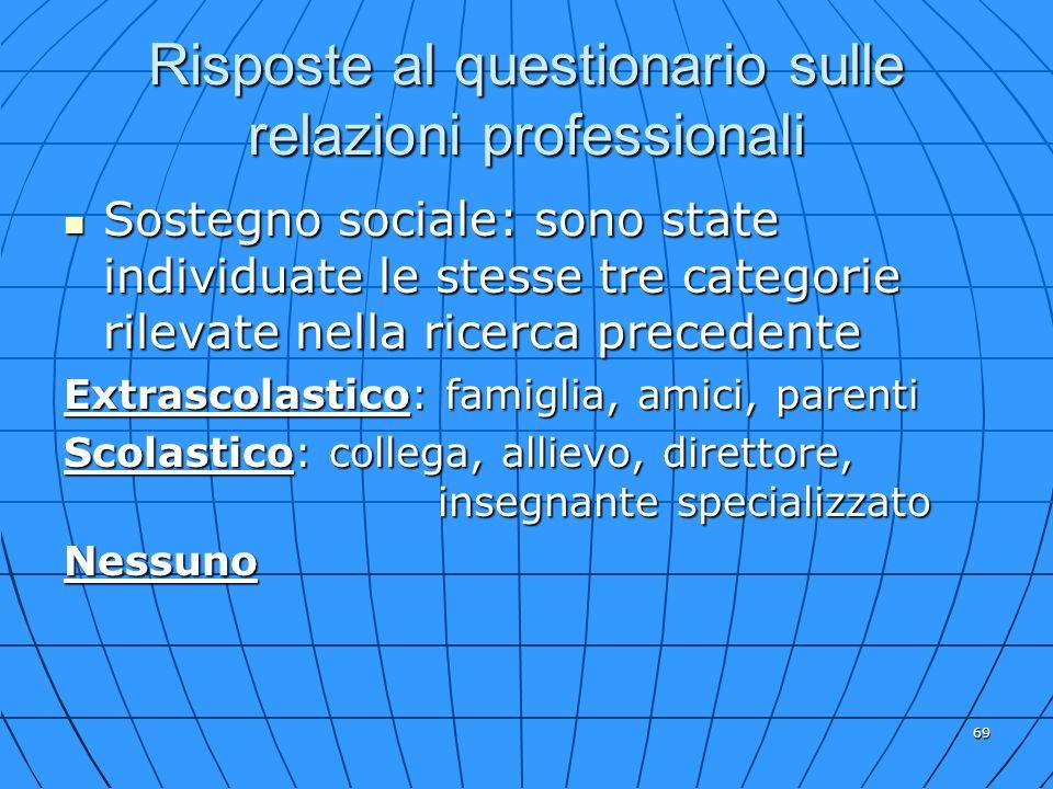 69 Risposte al questionario sulle relazioni professionali Sostegno sociale: sono state individuate le stesse tre categorie rilevate nella ricerca prec