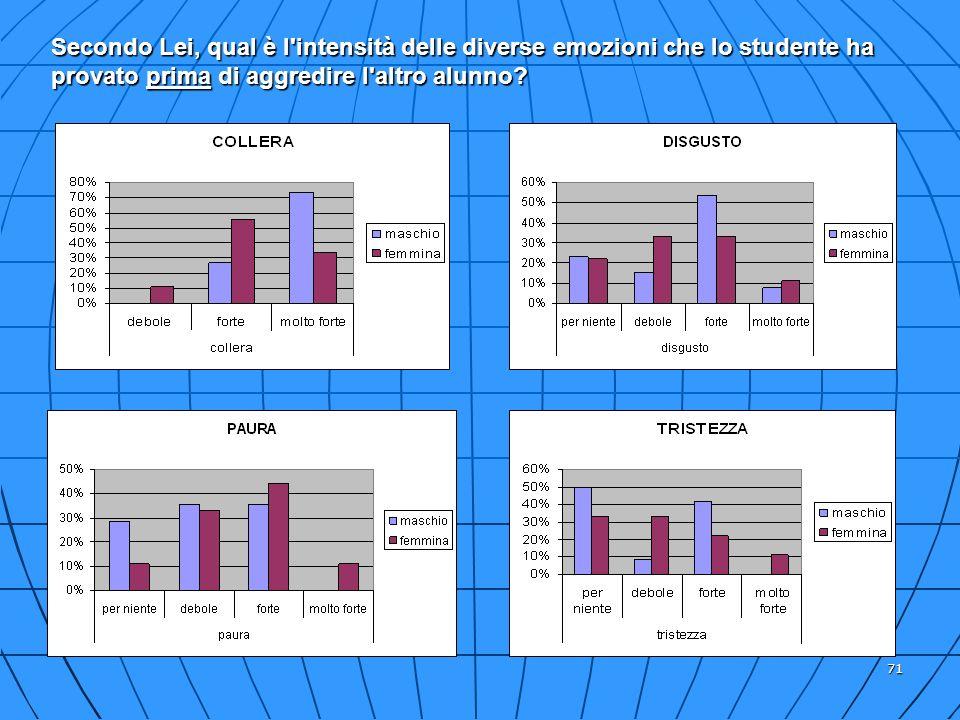 71 Secondo Lei, qual è l'intensità delle diverse emozioni che lo studente ha provato prima di aggredire l'altro alunno?