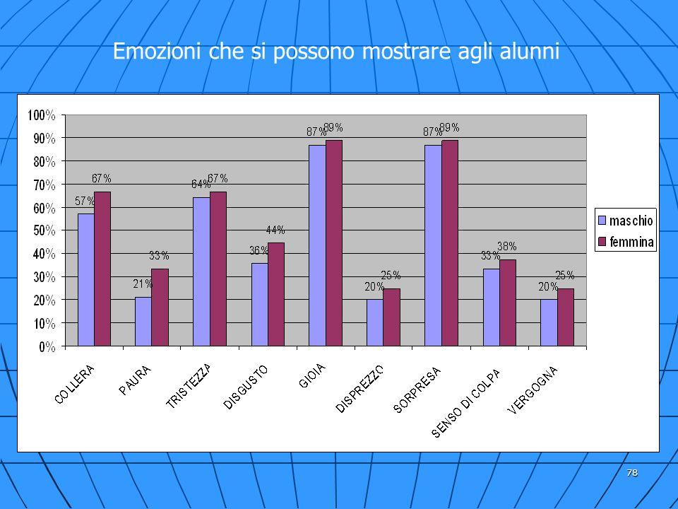 78 Emozioni che si possono mostrare agli alunni