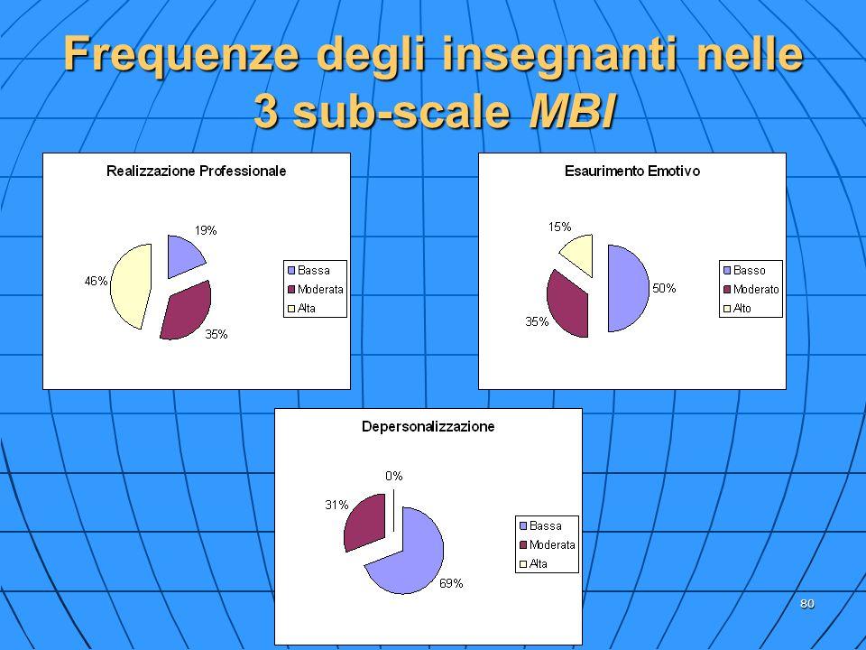 80 Frequenze degli insegnanti nelle 3 sub-scale MBI