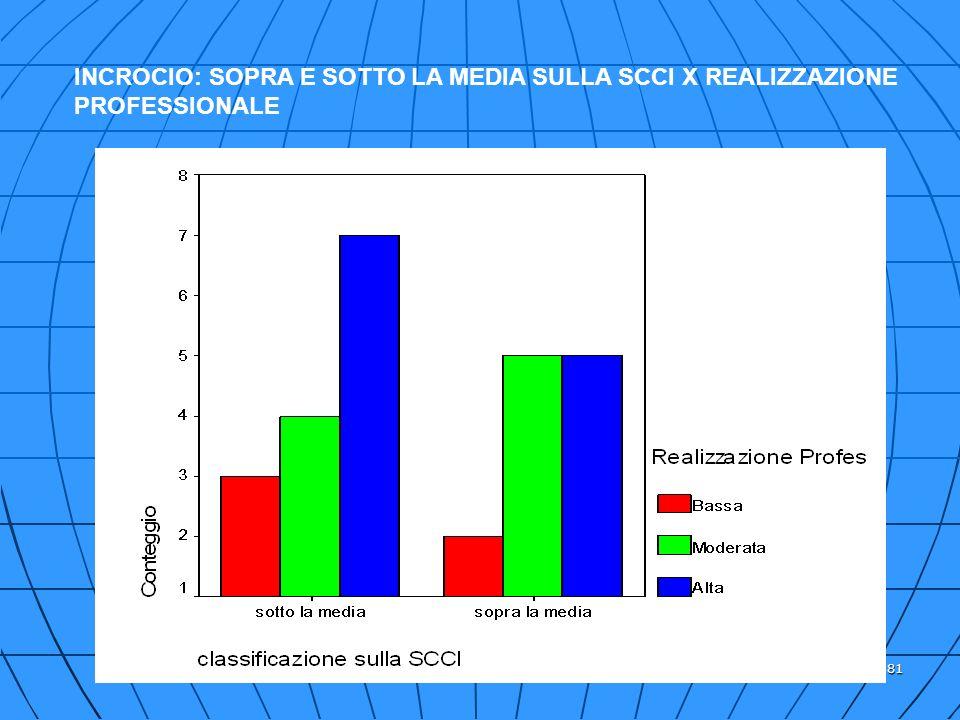 81 INCROCIO: SOPRA E SOTTO LA MEDIA SULLA SCCI X REALIZZAZIONE PROFESSIONALE