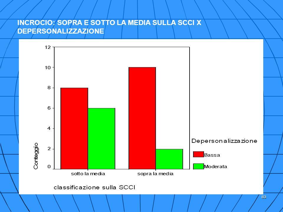 83 INCROCIO: SOPRA E SOTTO LA MEDIA SULLA SCCI X DEPERSONALIZZAZIONE
