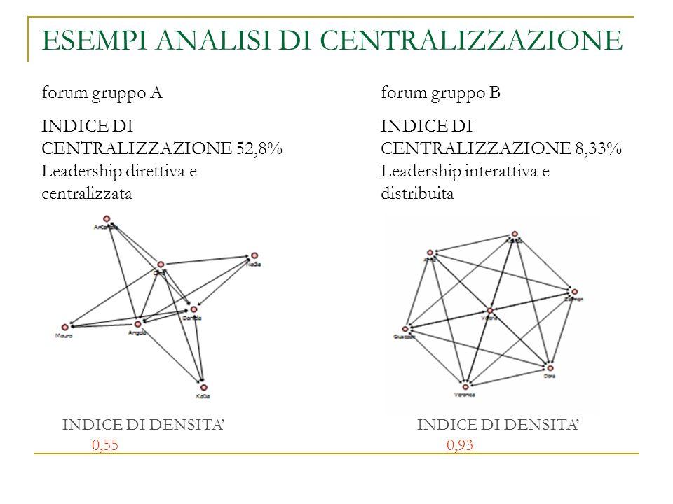 ESEMPI ANALISI DI CENTRALIZZAZIONE forum gruppo A INDICE DI CENTRALIZZAZIONE 52,8% Leadership direttiva e centralizzata INDICE DI DENSITA 0,55 forum g