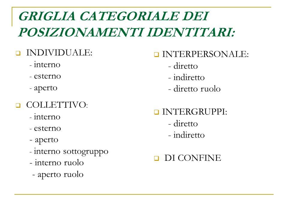 GRIGLIA CATEGORIALE DEI POSIZIONAMENTI IDENTITARI: INDIVIDUALE: - interno - esterno - aperto COLLETTIVO : - interno - esterno - aperto - interno sotto