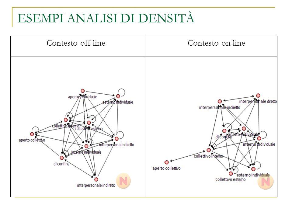 Contesto off line Contesto on line ESEMPI ANALISI DI DENSITÀ