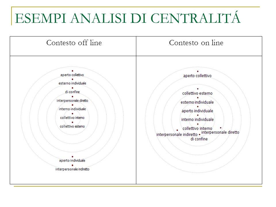 Contesto off line Contesto on line ESEMPI ANALISI DI CENTRALITÁ
