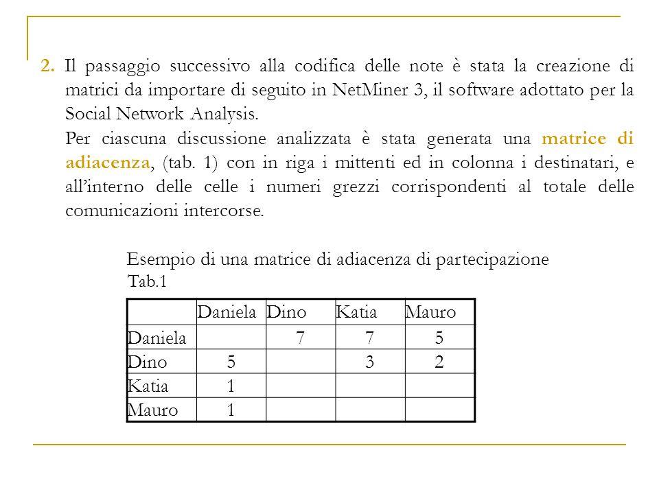 2. Il passaggio successivo alla codifica delle note è stata la creazione di matrici da importare di seguito in NetMiner 3, il software adottato per la