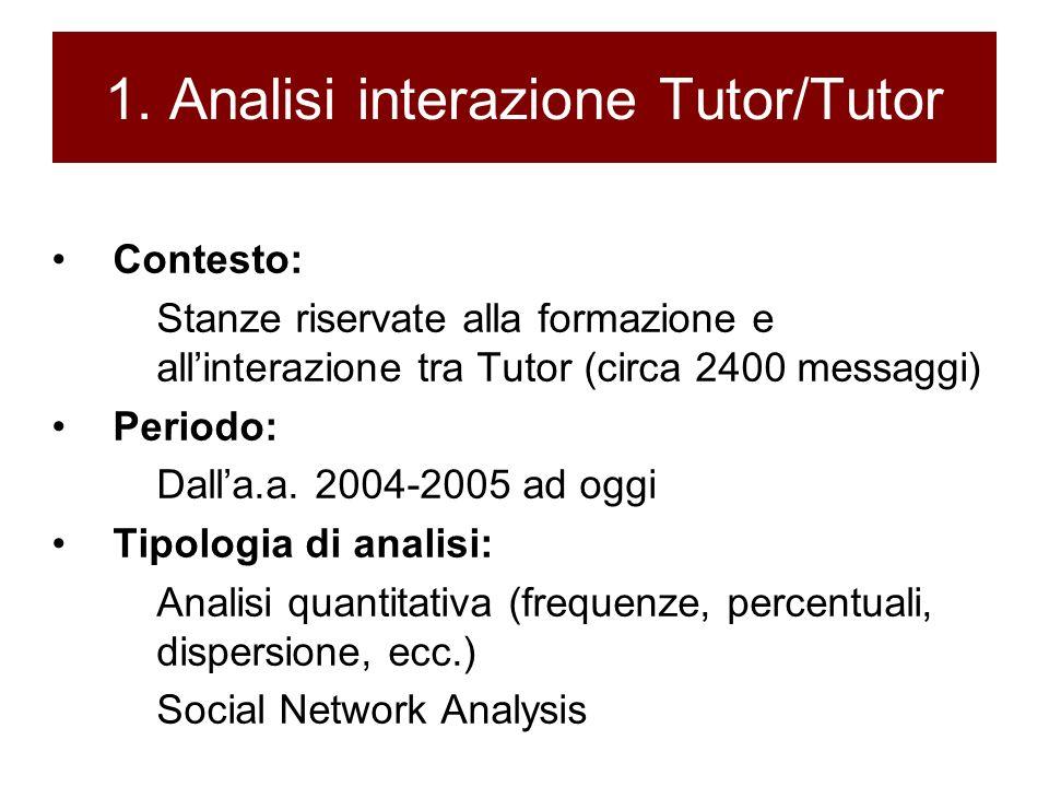 1. Analisi interazione Tutor/Tutor Contesto: Stanze riservate alla formazione e allinterazione tra Tutor (circa 2400 messaggi) Periodo: Dalla.a. 2004-
