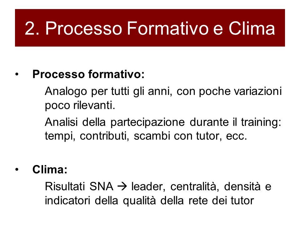 2. Processo Formativo e Clima Processo formativo: Analogo per tutti gli anni, con poche variazioni poco rilevanti. Analisi della partecipazione durant