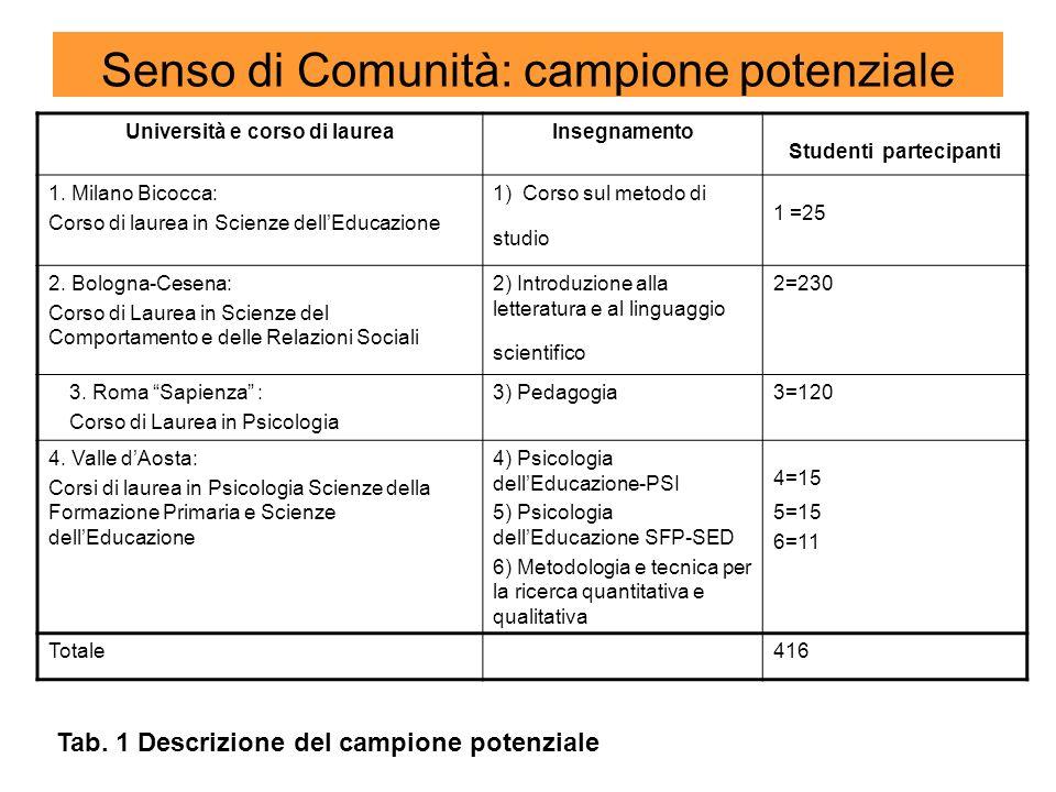 Senso di Comunità: campione potenziale Università e corso di laureaInsegnamento Studenti partecipanti 1. Milano Bicocca: Corso di laurea in Scienze de