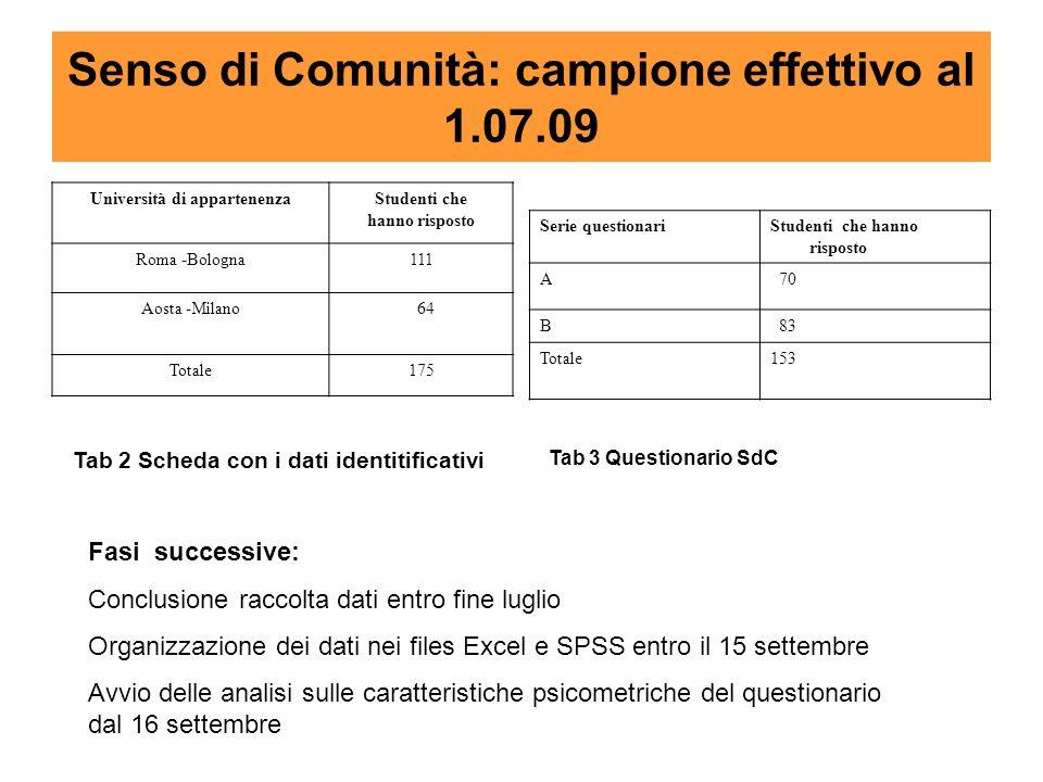 Senso di Comunità: campione effettivo al 1.07.09 Università di appartenenzaStudenti che hanno risposto Roma -Bologna111 Aosta -Milano 64 Totale175 Ser