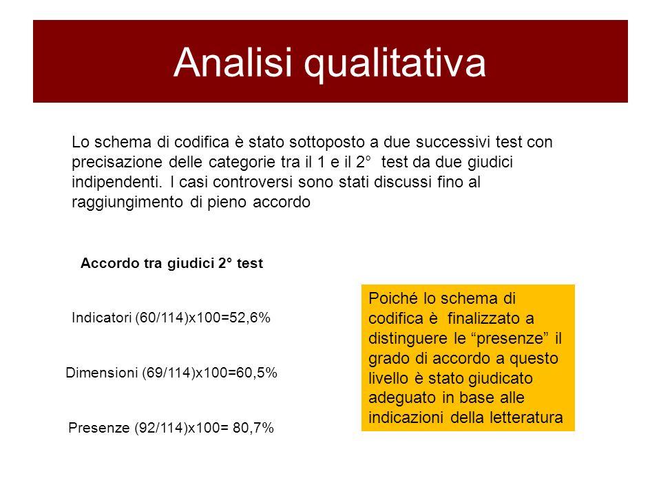 Accordo tra giudici 2° test Indicatori (60/114)x100=52,6% Dimensioni (69/114)x100=60,5% Presenze (92/114)x100= 80,7% Analisi qualitativa Lo schema di