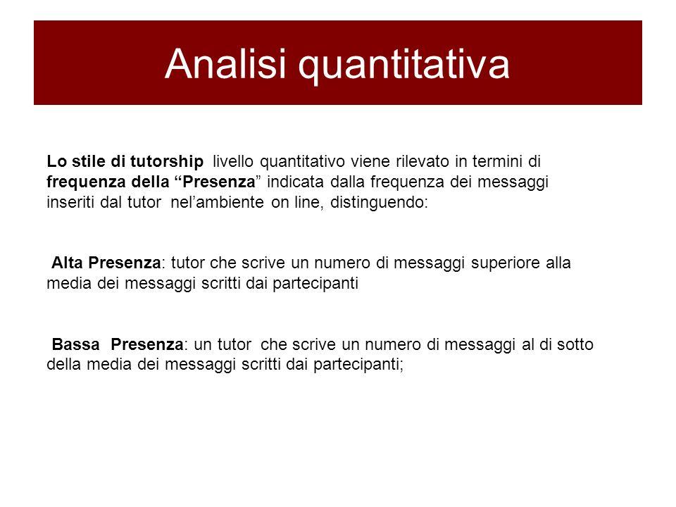 Analisi quantitativa Lo stile di tutorship livello quantitativo viene rilevato in termini di frequenza della Presenza indicata dalla frequenza dei mes