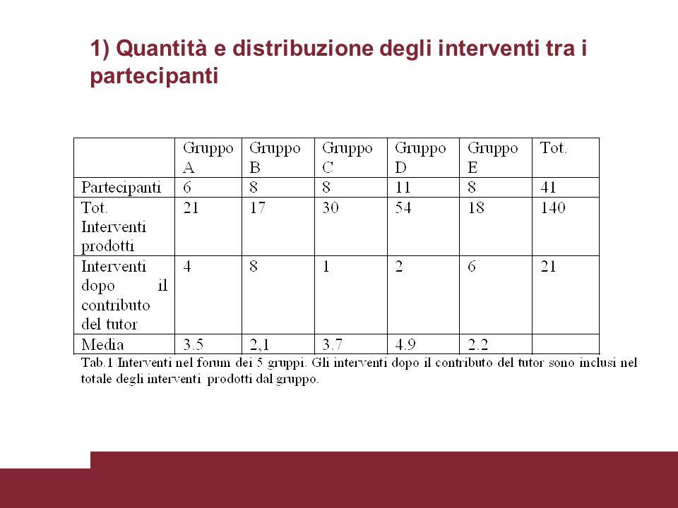 1) Quantità e distribuzione degli interventi tra i partecipanti