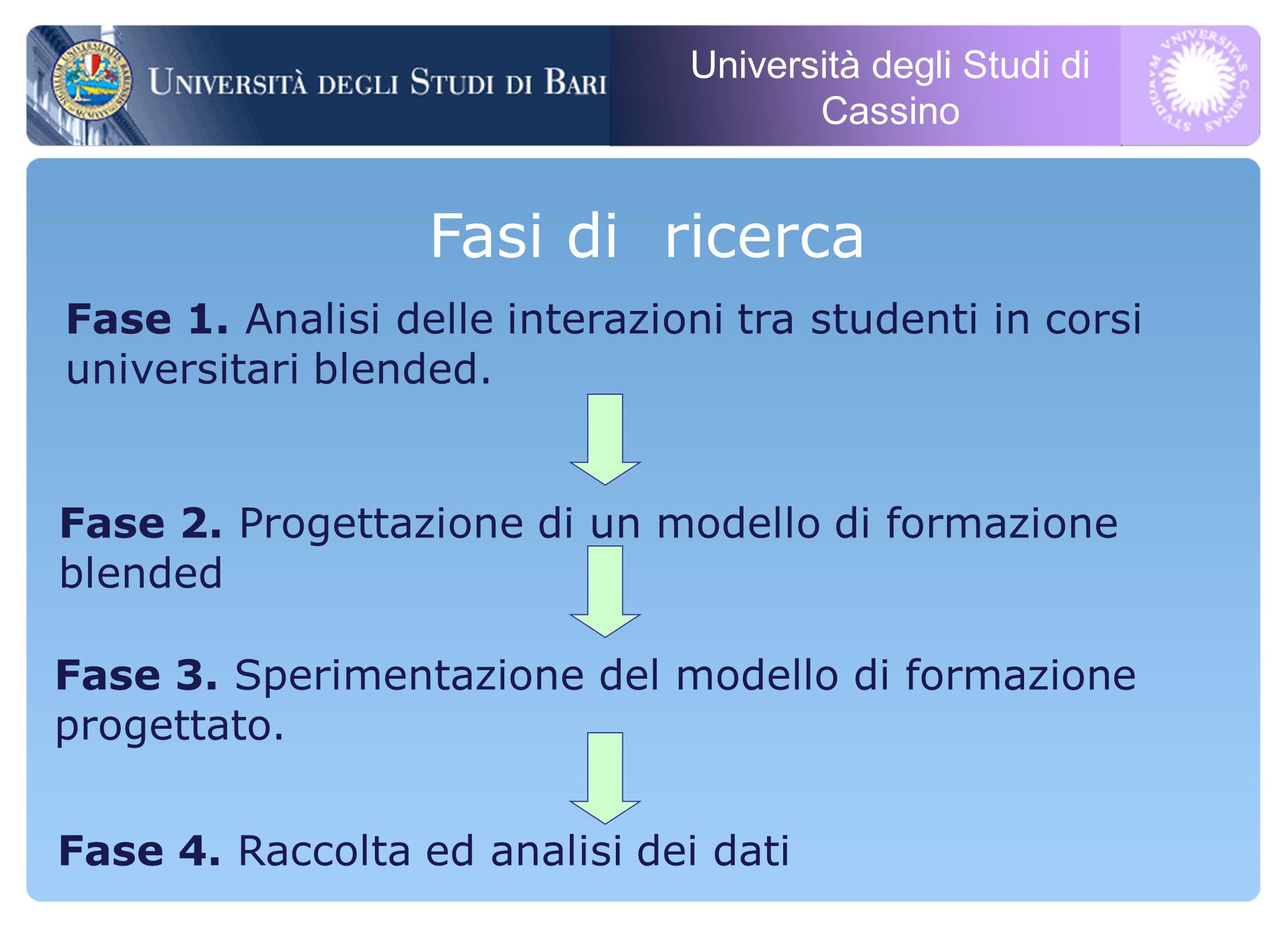 Università degli Studi di Cassino Fase 4. Raccolta ed analisi dei dati Fasi di ricerca Fase 1.