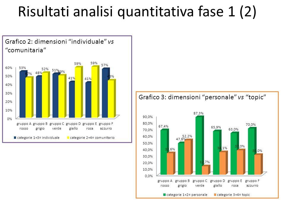 Grafico 2: dimensioni individuale vs comunitaria Grafico 3: dimensioni personale vs topic Risultati analisi quantitativa fase 1 (2)