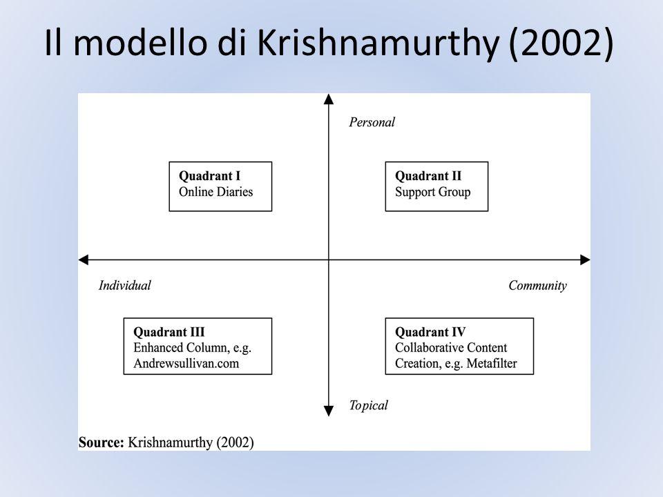 Il modello di Krishnamurthy (2002)
