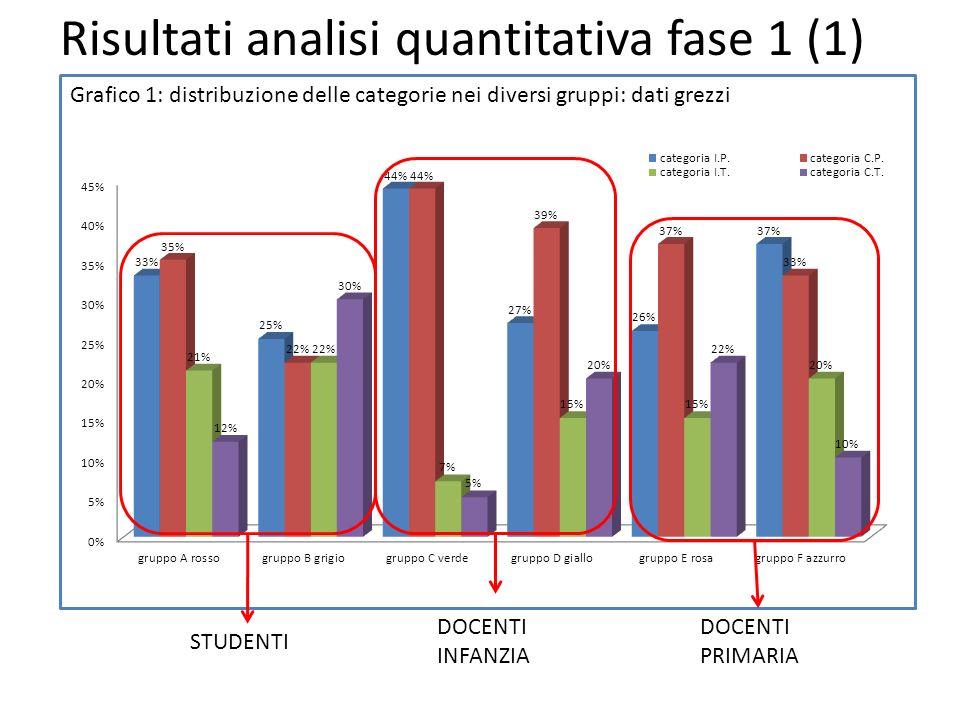 Grafico 1: distribuzione delle categorie nei diversi gruppi: dati grezzi Risultati analisi quantitativa fase 1 (1) STUDENTI DOCENTI INFANZIA DOCENTI PRIMARIA