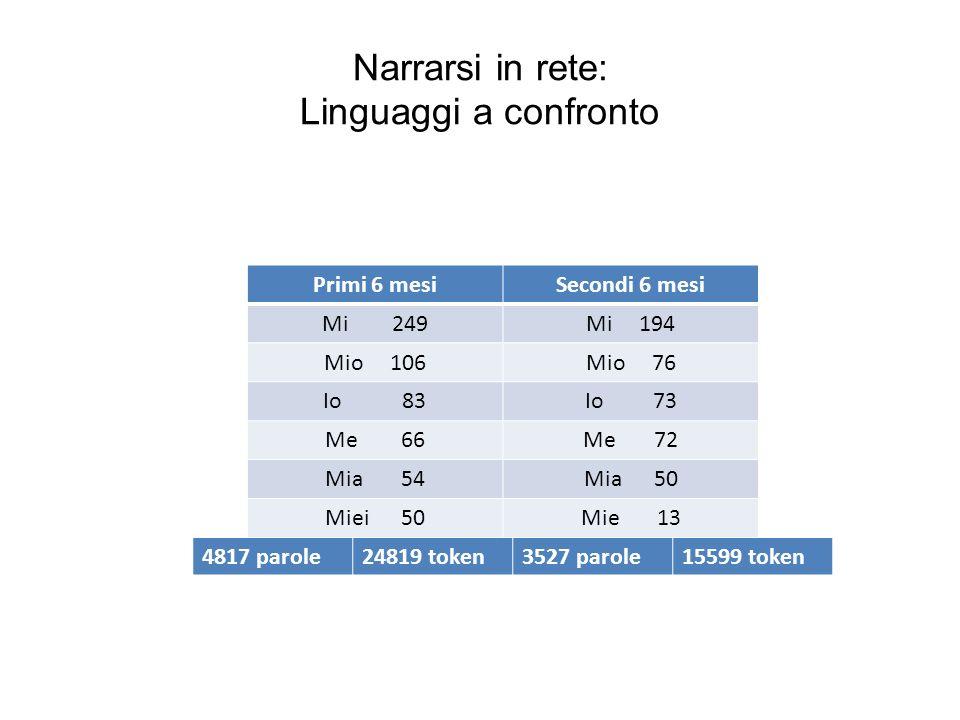 Narrarsi in rete: Linguaggi a confronto Primi 6 mesiSecondi 6 mesi Mi 249Mi 194 Mio 106Mio 76 Io 83Io 73 Me 66Me 72 Mia 54Mia 50 Miei 50Mie 13 4817 pa