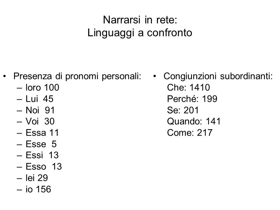 Presenza di pronomi personali: –loro 100 –Lui 45 –Noi 91 –Voi 30 –Essa 11 –Esse 5 –Essi 13 –Esso 13 –lei 29 –io 156 Congiunzioni subordinanti: Che: 14