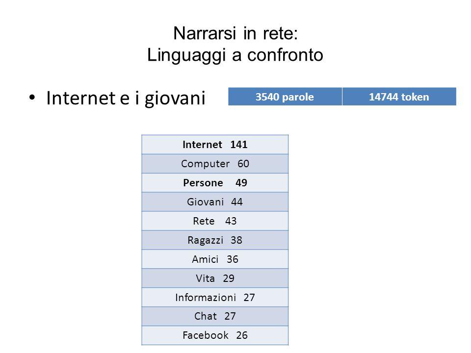 Narrarsi in rete: Linguaggi a confronto Internet e i giovani 3540 parole14744 token Internet 141 Computer 60 Persone 49 Giovani 44 Rete 43 Ragazzi 38