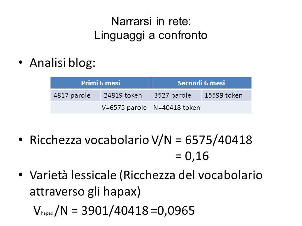 Narrarsi in rete: Linguaggi a confronto Analisi blog: Ricchezza vocabolario V/N = 6575/40418 = 0,16 Varietà lessicale (Ricchezza del vocabolario attra