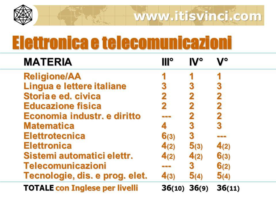 Elettronica e telecomunicazioni MATERIAIII°IV°V° Religione/AA 111 Lingua e lettere italiane333 Storiae ed. civica222 Educazione fisica222 Economia ind