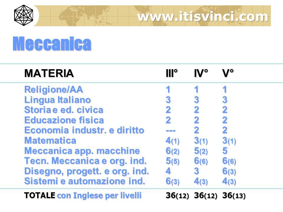 Meccanica MATERIAIII°IV°V° Religione/AA 111 Lingua Italiano333 Storiae ed. civica222 Educazione fisica222 Economia industr. e diritto ---22 Matematica