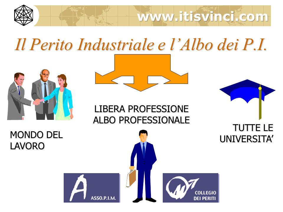 Il Perito Industriale e lAlbo dei P.I. MONDO DEL LAVORO TUTTE LE UNIVERSITA LIBERA PROFESSIONE ALBO PROFESSIONALE