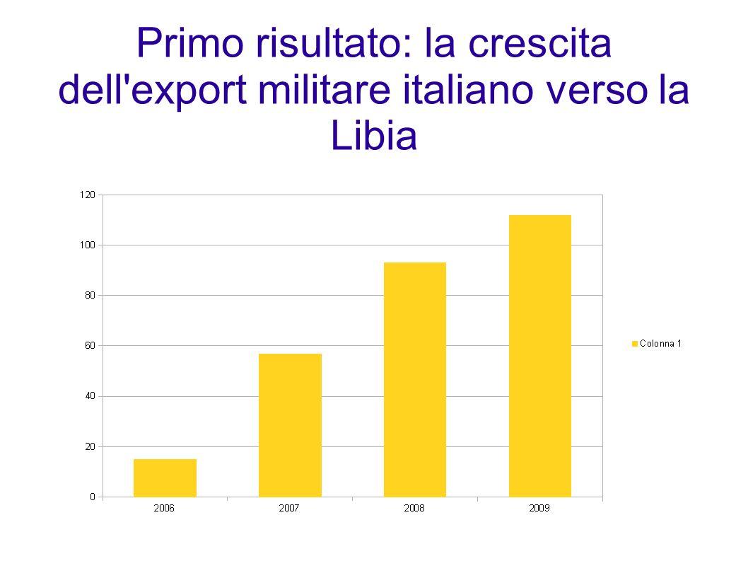 Primo risultato: la crescita dell'export militare italiano verso la Libia