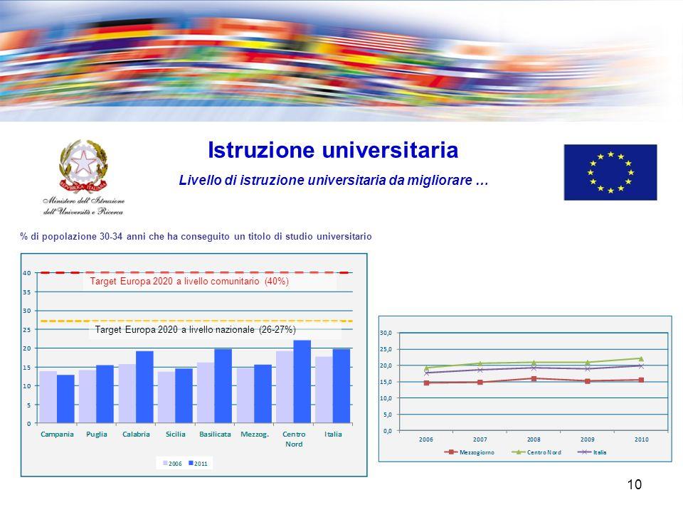 10 Istruzione universitaria Livello di istruzione universitaria da migliorare … % di popolazione 30-34 anni che ha conseguito un titolo di studio universitario Target Europa 2020 a livello comunitario (40%) Target Europa 2020 a livello nazionale (26-27%)