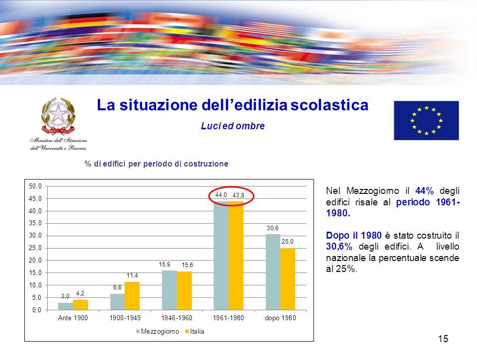 15 La situazione delledilizia scolastica Luci ed ombre % di edifici per periodo di costruzione Nel Mezzogiorno il 44% degli edifici risale al periodo 1961- 1980.