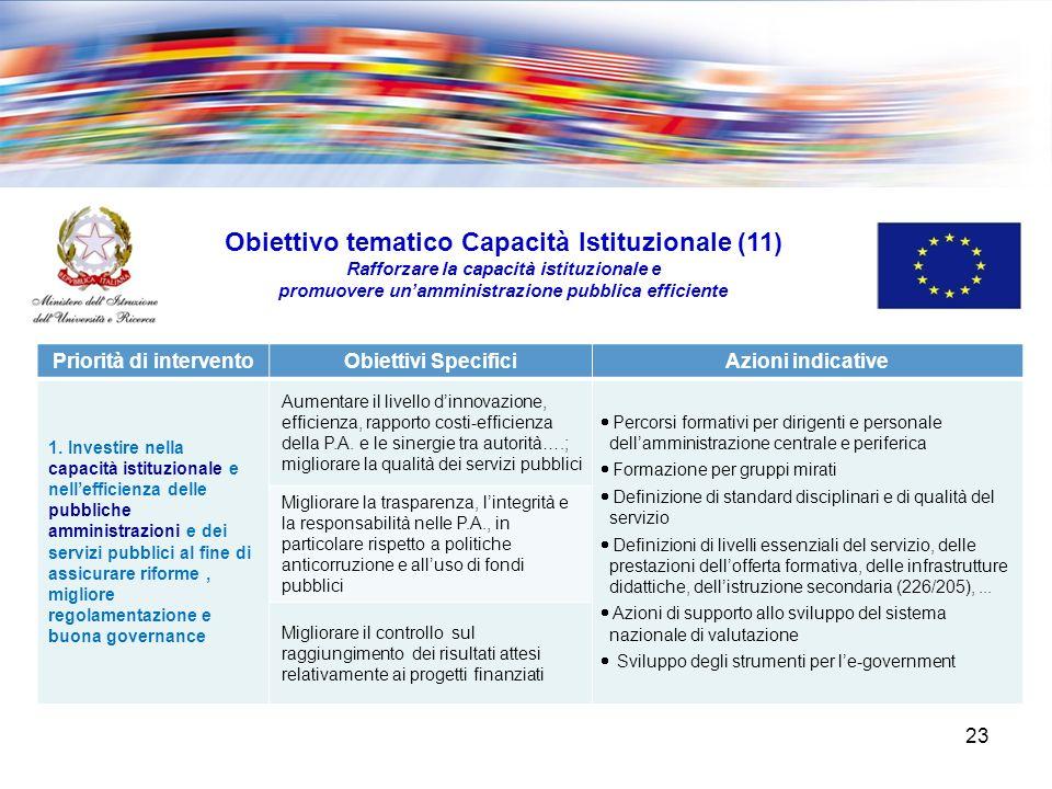 Obiettivo tematico Capacità Istituzionale (11) Rafforzare la capacità istituzionale e promuovere unamministrazione pubblica efficiente Priorità di interventoObiettivi SpecificiAzioni indicative 1.