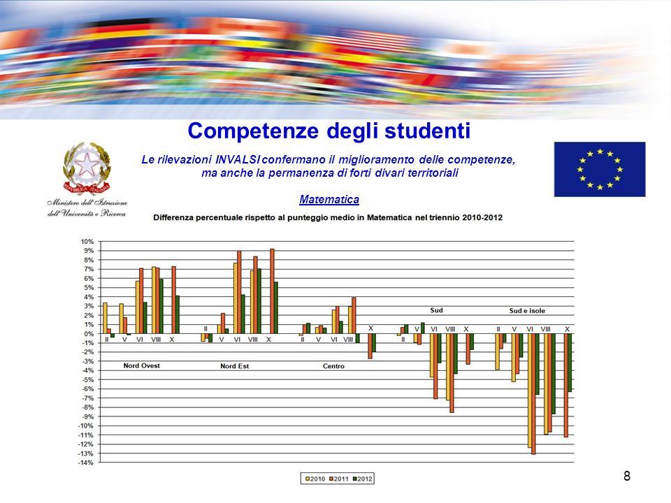 8 Competenze degli studenti Le rilevazioni INVALSI confermano il miglioramento delle competenze, ma anche la permanenza di forti divari territoriali Matematica