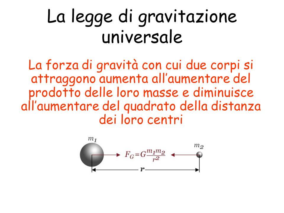 La legge di gravitazione universale La forza di gravità con cui due corpi si attraggono aumenta allaumentare del prodotto delle loro masse e diminuisce allaumentare del quadrato della distanza dei loro centri