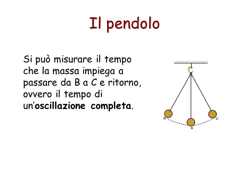 Il pendolo Si può misurare il tempo che la massa impiega a passare da B a C e ritorno, ovvero il tempo di unoscillazione completa.
