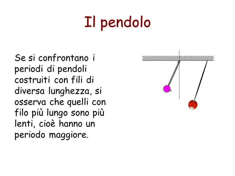 Il pendolo Se si confrontano i periodi di pendoli costruiti con fili di diversa lunghezza, si osserva che quelli con filo più lungo sono più lenti, ci