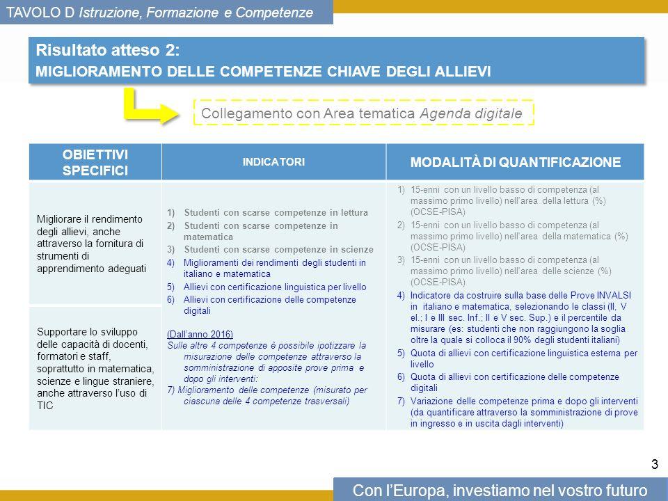 Con lEuropa, investiamo nel vostro futuro TAVOLO D Istruzione, Formazione e Competenze Risultato atteso 2: MIGLIORAMENTO DELLE COMPETENZE CHIAVE DEGLI ALLIEVI Risultato atteso 2: MIGLIORAMENTO DELLE COMPETENZE CHIAVE DEGLI ALLIEVI OBIETTIVI SPECIFICI INDICATORI MODALITÀ DI QUANTIFICAZIONE Migliorare il rendimento degli allievi, anche attraverso la fornitura di strumenti di apprendimento adeguati 1)Studenti con scarse competenze in lettura 2)Studenti con scarse competenze in matematica 3)Studenti con scarse competenze in scienze 4)Miglioramenti dei rendimenti degli studenti in italiano e matematica 5)Allievi con certificazione linguistica per livello 6)Allievi con certificazione delle competenze digitali (Dallanno 2016) Sulle altre 4 competenze è possibile ipotizzare la misurazione delle competenze attraverso la somministrazione di apposite prove prima e dopo gli interventi: 7) Miglioramento delle competenze (misurato per ciascuna delle 4 competenze trasversali) 1)15-enni con un livello basso di competenza (al massimo primo livello) nell area della lettura (%) (OCSE-PISA) 2)15-enni con un livello basso di competenza (al massimo primo livello) nell area della matematica (%) (OCSE-PISA) 3)15-enni con un livello basso di competenza (al massimo primo livello) nell area delle scienze (%) (OCSE-PISA) 4)Indicatore da costruire sulla base delle Prove INVALSI in italiano e matematica, selezionando le classi (II, V el.; I e III sec.