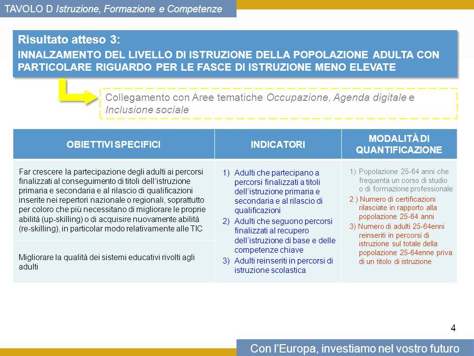 Con lEuropa, investiamo nel vostro futuro TAVOLO D Istruzione, Formazione e Competenze Risultato atteso 3: INNALZAMENTO DEL LIVELLO DI ISTRUZIONE DELLA POPOLAZIONE ADULTA CON PARTICOLARE RIGUARDO PER LE FASCE DI ISTRUZIONE MENO ELEVATE Risultato atteso 3: INNALZAMENTO DEL LIVELLO DI ISTRUZIONE DELLA POPOLAZIONE ADULTA CON PARTICOLARE RIGUARDO PER LE FASCE DI ISTRUZIONE MENO ELEVATE 4 Collegamento con Aree tematiche Occupazione, Agenda digitale e Inclusione sociale OBIETTIVI SPECIFICIINDICATORI MODALITÀ DI QUANTIFICAZIONE Far crescere la partecipazione degli adulti ai percorsi finalizzati al conseguimento di titoli dellistruzione primaria e secondaria e al rilascio di qualificazioni inserite nei repertori nazionale o regionali, soprattutto per coloro che più necessitano di migliorare le proprie abilità (up-skilling) o di acquisire nuovamente abilità (re-skilling), in particolar modo relativamente alle TIC 1)Adulti che partecipano a percorsi finalizzati a titoli dellistruzione primaria e secondaria e al rilascio di qualificazioni 2)Adulti che seguono percorsi finalizzati al recupero dellistruzione di base e delle competenze chiave 3)Adulti reinseriti in percorsi di istruzione scolastica 1)Popolazione 25-64 anni che frequenta un corso di studio o di formazione professionale 2 ) Numero di certificazioni rilasciate in rapporto alla popolazione 25-64 anni 3) Numero di adulti 25-64enni reinseriti in percorsi di istruzione sul totale della popolazione 25-64enne priva di un titolo di istruzione Migliorare la qualità dei sistemi educativi rivolti agli adulti