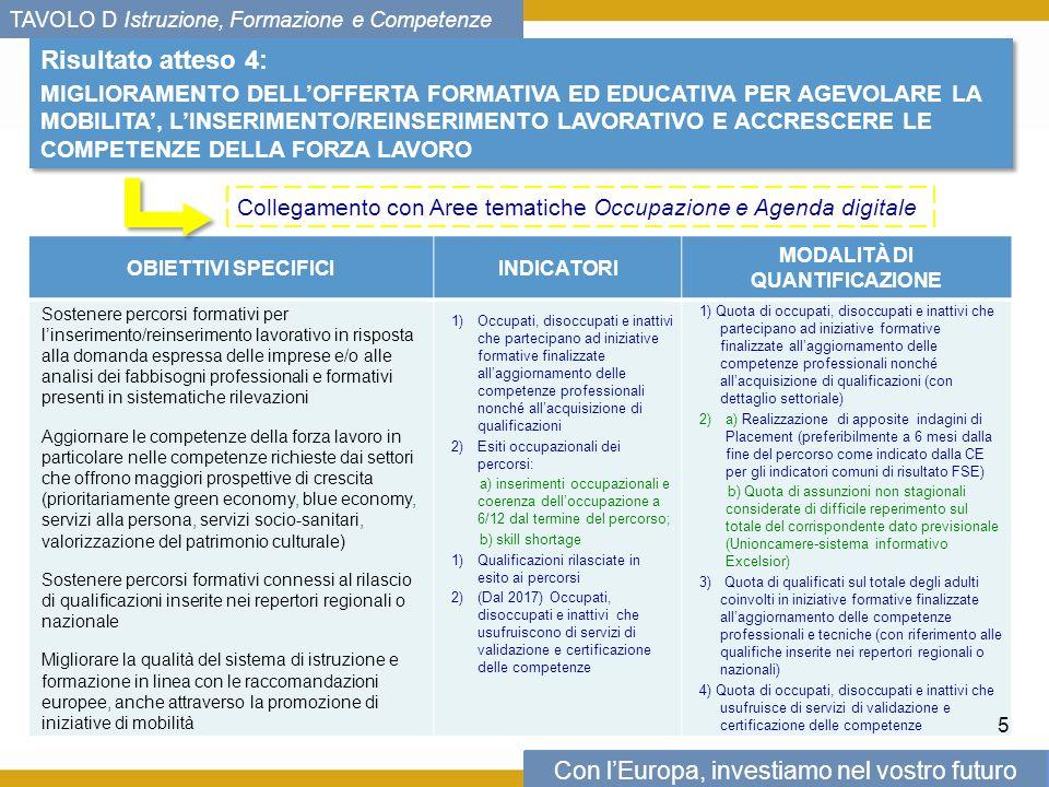 Con lEuropa, investiamo nel vostro futuro TAVOLO D Istruzione, Formazione e Competenze Risultato atteso 4: MIGLIORAMENTO DELLOFFERTA FORMATIVA ED EDUCATIVA PER AGEVOLARE LA MOBILITA, LINSERIMENTO/REINSERIMENTO LAVORATIVO E ACCRESCERE LE COMPETENZE DELLA FORZA LAVORO Risultato atteso 4: MIGLIORAMENTO DELLOFFERTA FORMATIVA ED EDUCATIVA PER AGEVOLARE LA MOBILITA, LINSERIMENTO/REINSERIMENTO LAVORATIVO E ACCRESCERE LE COMPETENZE DELLA FORZA LAVORO OBIETTIVI SPECIFICIINDICATORI MODALITÀ DI QUANTIFICAZIONE Sostenere percorsi formativi per linserimento/reinserimento lavorativo in risposta alla domanda espressa delle imprese e/o alle analisi dei fabbisogni professionali e formativi presenti in sistematiche rilevazioni Aggiornare le competenze della forza lavoro in particolare nelle competenze richieste dai settori che offrono maggiori prospettive di crescita (prioritariamente green economy, blue economy, servizi alla persona, servizi socio-sanitari, valorizzazione del patrimonio culturale) Sostenere percorsi formativi connessi al rilascio di qualificazioni inserite nei repertori regionali o nazionale Migliorare la qualità del sistema di istruzione e formazione in linea con le raccomandazioni europee, anche attraverso la promozione di iniziative di mobilità 1)Occupati, disoccupati e inattivi che partecipano ad iniziative formative finalizzate allaggiornamento delle competenze professionali nonché allacquisizione di qualificazioni 2)Esiti occupazionali dei percorsi: a) inserimenti occupazionali e coerenza delloccupazione a 6/12 dal termine del percorso; b) skill shortage 1)Qualificazioni rilasciate in esito ai percorsi 2)(Dal 2017) Occupati, disoccupati e inattivi che usufruiscono di servizi di validazione e certificazione delle competenze 1) Quota di occupati, disoccupati e inattivi che partecipano ad iniziative formative finalizzate allaggiornamento delle competenze professionali nonché allacquisizione di qualificazioni (con dettaglio settoriale) 2)a) Realizzazione di apposi