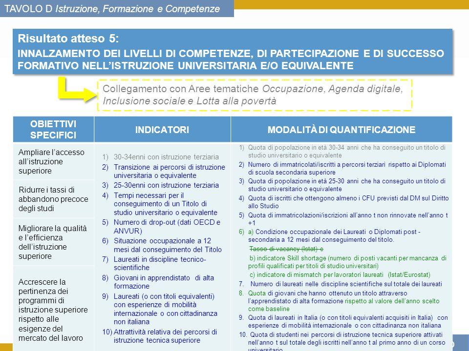 Con lEuropa, investiamo nel vostro futuro TAVOLO D Istruzione, Formazione e Competenze 6 Risultato atteso 5: INNALZAMENTO DEI LIVELLI DI COMPETENZE, DI PARTECIPAZIONE E DI SUCCESSO FORMATIVO NELLISTRUZIONE UNIVERSITARIA E/O EQUIVALENTE Risultato atteso 5: INNALZAMENTO DEI LIVELLI DI COMPETENZE, DI PARTECIPAZIONE E DI SUCCESSO FORMATIVO NELLISTRUZIONE UNIVERSITARIA E/O EQUIVALENTE OBIETTIVI SPECIFICI INDICATORIMODALITÀ DI QUANTIFICAZIONE Ampliare laccesso allistruzione superiore 1)30-34enni con istruzione terziaria 2)Transizione ai percorsi di istruzione universitaria o equivalente 3)25-30enni con istruzione terziaria 4)Tempi necessari per il conseguimento di un Titolo di studio universitario o equivalente 5)Numero di drop-out (dati OECD e ANVUR) 6)Situazione occupazionale a 12 mesi dal conseguimento del Titolo 7)Laureati in discipline tecnico- scientifiche 8)Giovani in apprendistato di alta formazione 9)Laureati (o con titoli equivalenti) con esperienze di mobilità internazionale o con cittadinanza non italiana 10)Attrattività relativa dei percorsi di istruzione tecnica superiore 1)Quota di popolazione in età 30-34 anni che ha conseguito un titolo di studio universitario o equivalente 2)Numero di immatricolati/iscritti a percorsi terziari rispetto ai Diplomati di scuola secondaria superiore 3)Quota di popolazione in età 25-30 anni che ha conseguito un titolo di studio universitario o equivalente 4)Quota di iscritti che ottengono almeno i CFU previsti dal DM sul Diritto allo Studio 5)Quota di immatricolazioni/iscrizioni allanno t non rinnovate nellanno t +1 6)a) Condizione occupazionale dei Laureati o Diplomati post - secondaria a 12 mesi dal conseguimento del titolo.
